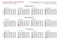 12 акордів бандурки